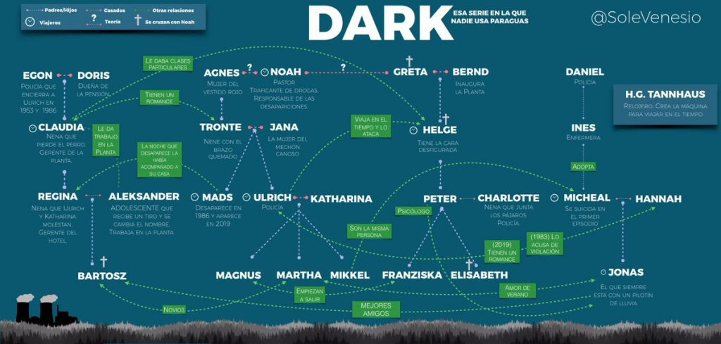 Resumen-Dark-temporada-1.-Peli-o-Manta.-Árbol-genealógico-Dark